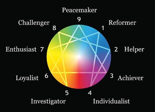 Enneagram type compatibility 4 Compatibility of