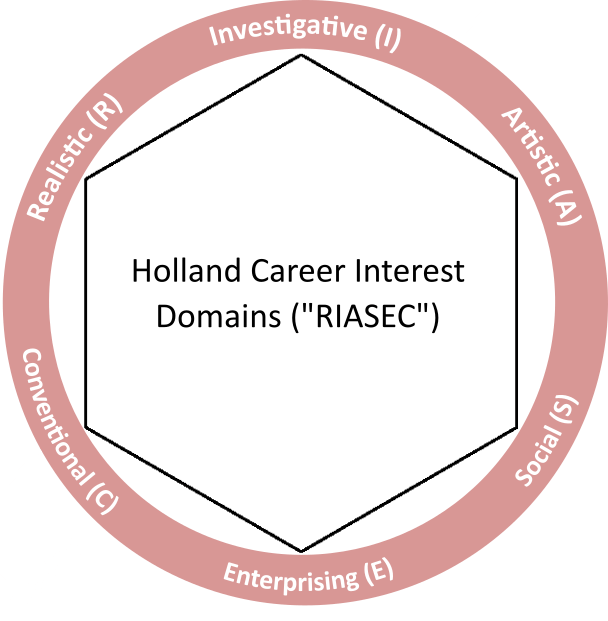 Holland Career Interest Domains