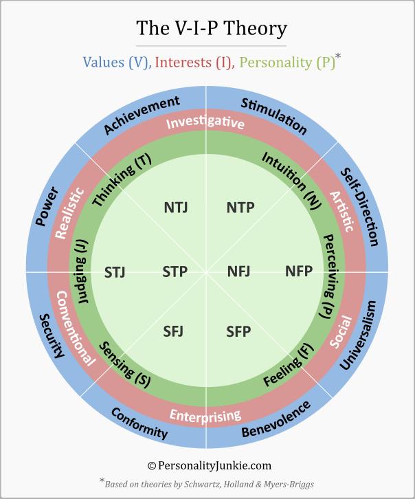 V-I-P Theory