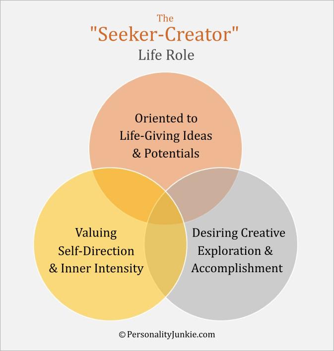 The Seeker-Creator Life Role