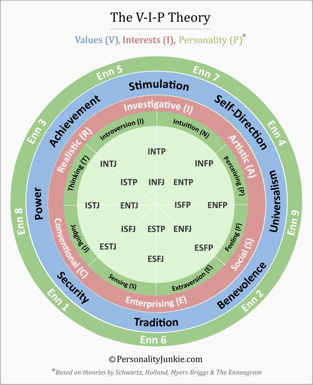 V-I-P Theory: Values, Interests & Personality