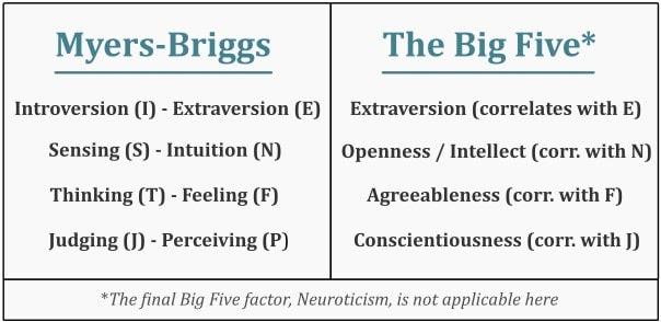 Myers-Briggs Big Five Correlations Diagram