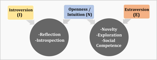 Intuition, Openness, Introversion, Extraversion Relationships
