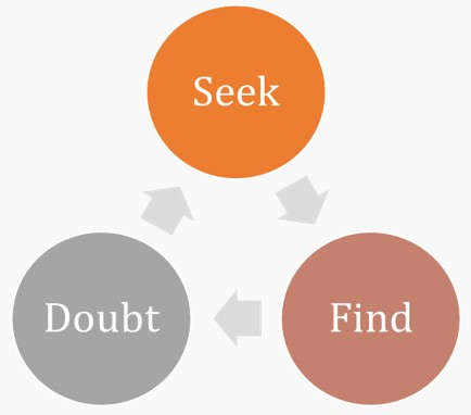 Seek, Doubt, Find Diagram