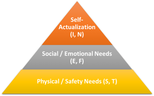 Maslow's Hierarchy of Needs Pyramid & the Myers-Briggs