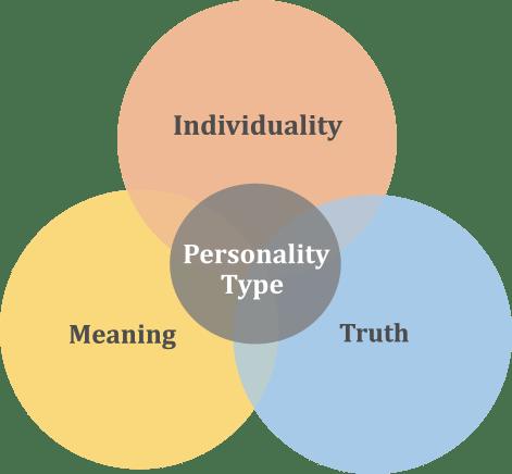 Core Values Diagram