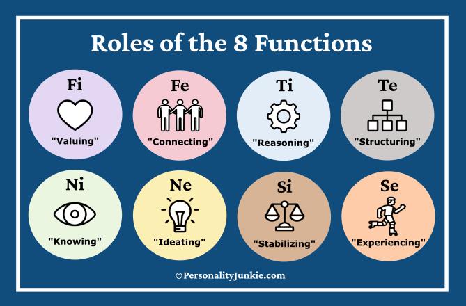 8 Functions Diagram